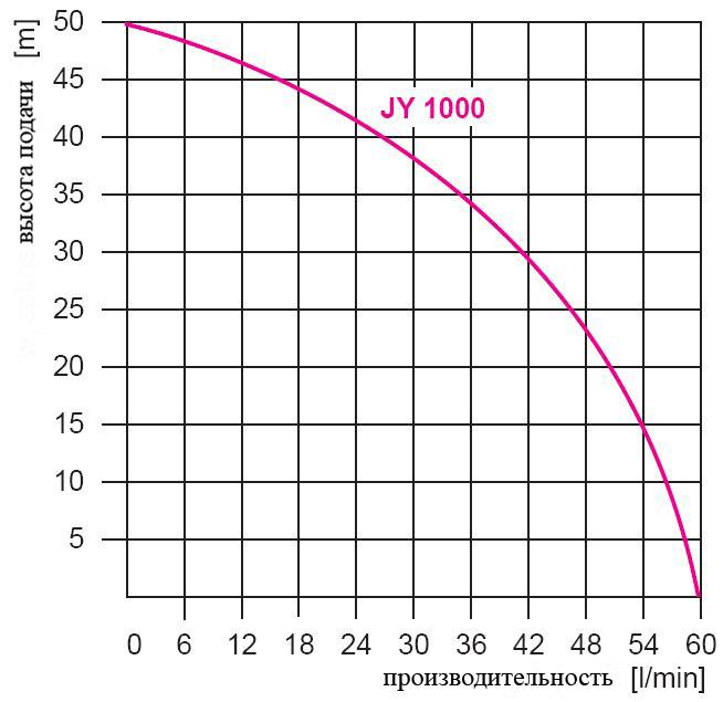 график производительности jy1000